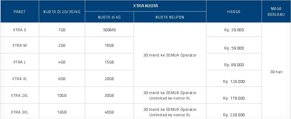Perubahan Data XL Combo Xtra